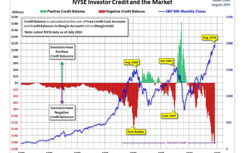 Has Investor Credit Stretched Too Far Again?