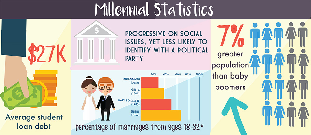 Christian Financial Advisors Millennial Statistics