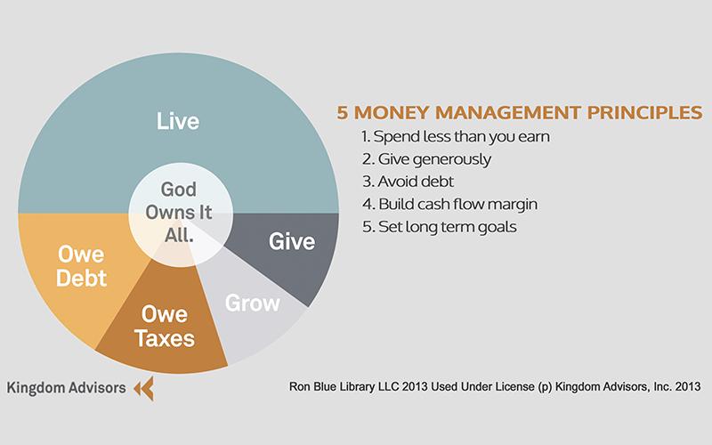 Four money principles
