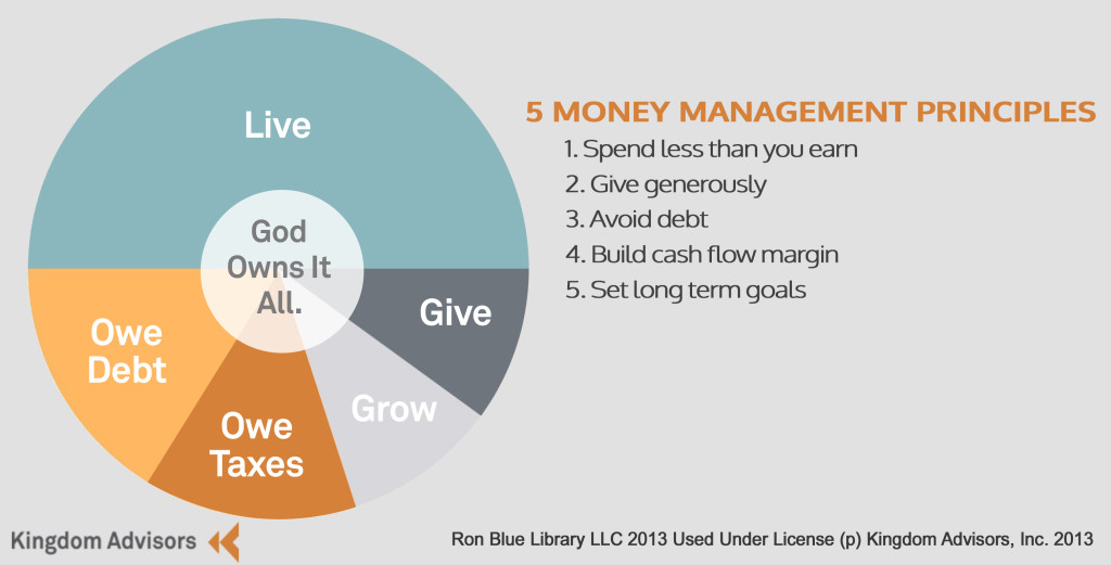four uses of money