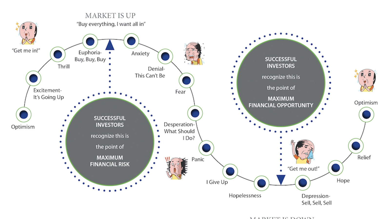 Cycle of Market Emotions optimism, thrill, panic, anxiety, depression