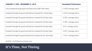 time not timing for market