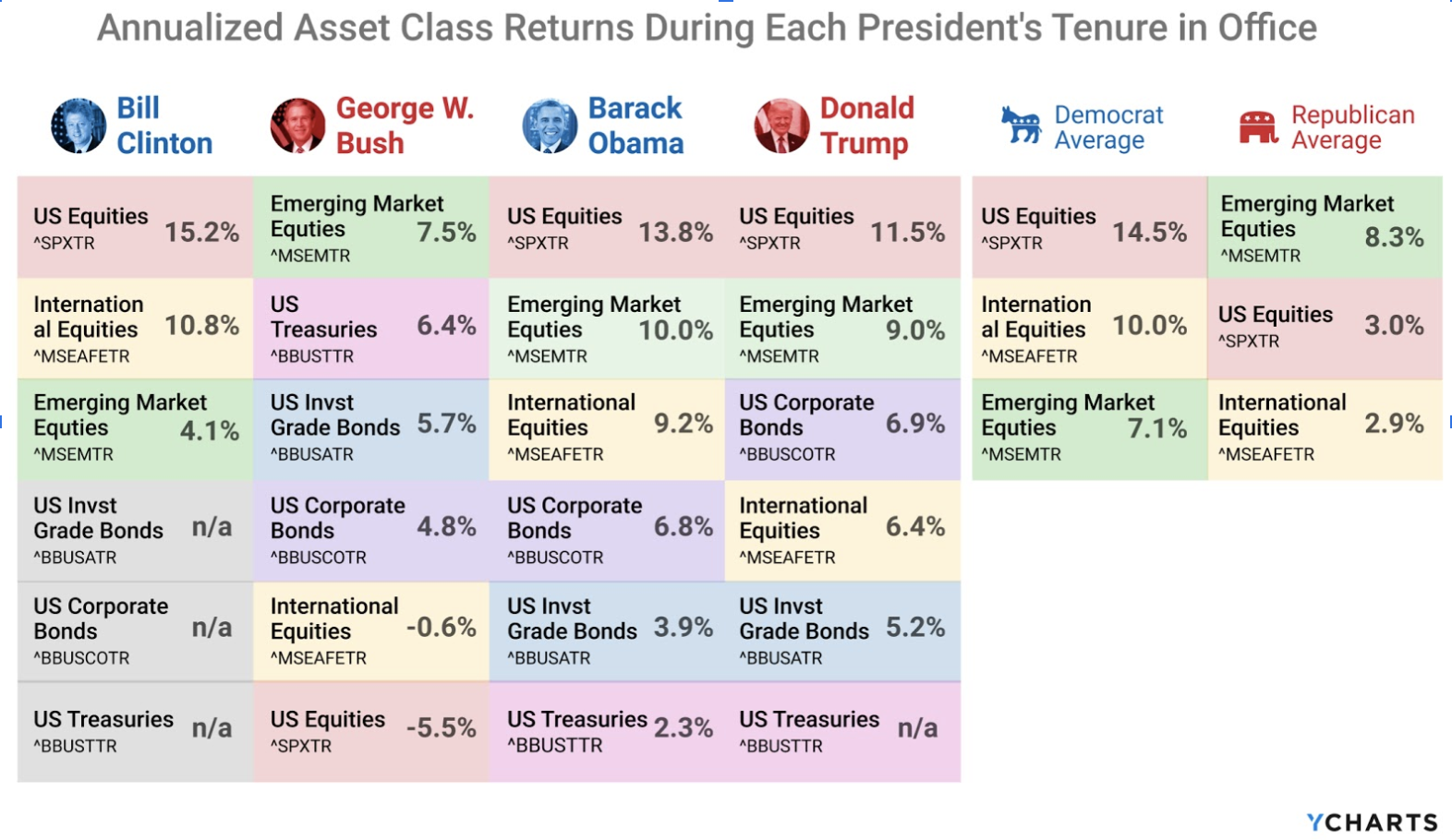 Annualized Asset Class Returns During Each President's Tenure in Office