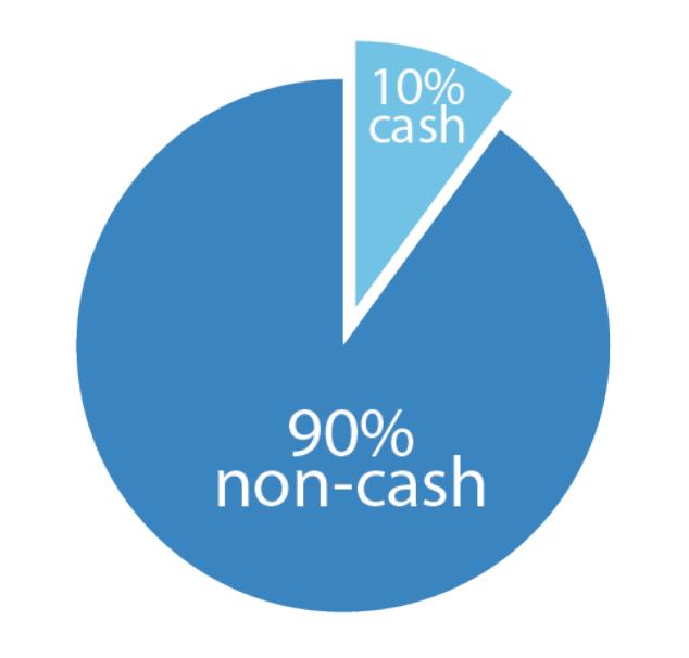 90% non cash assets and 10% cash assets pie chart