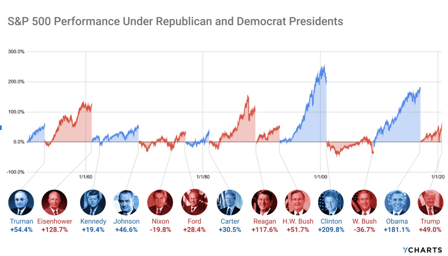 S and P 500 Performance Under Republican and Democrat Presidents